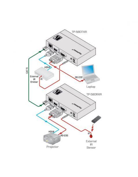 Location émetteur vidéo HDMI TP-580TXR